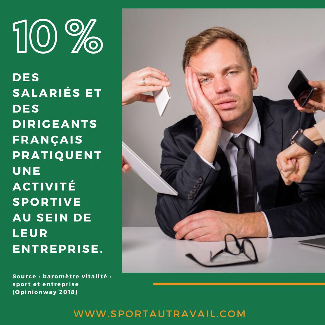 10% des dirigeants français pratiquent une activité physique en entreprise